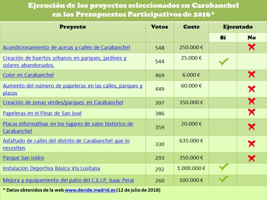 Ejecución de los proyectos seleccionados en Presupuestos Participativos Carabanchel 2016 sin hipervinculo
