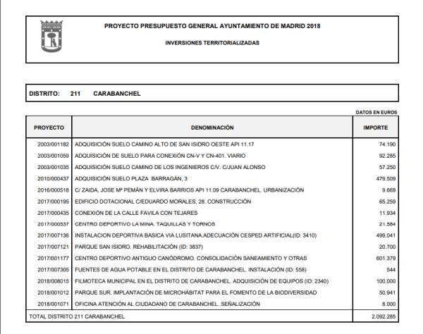 Inversiones Territorializadas en Carabanchel Presupuesto 2018