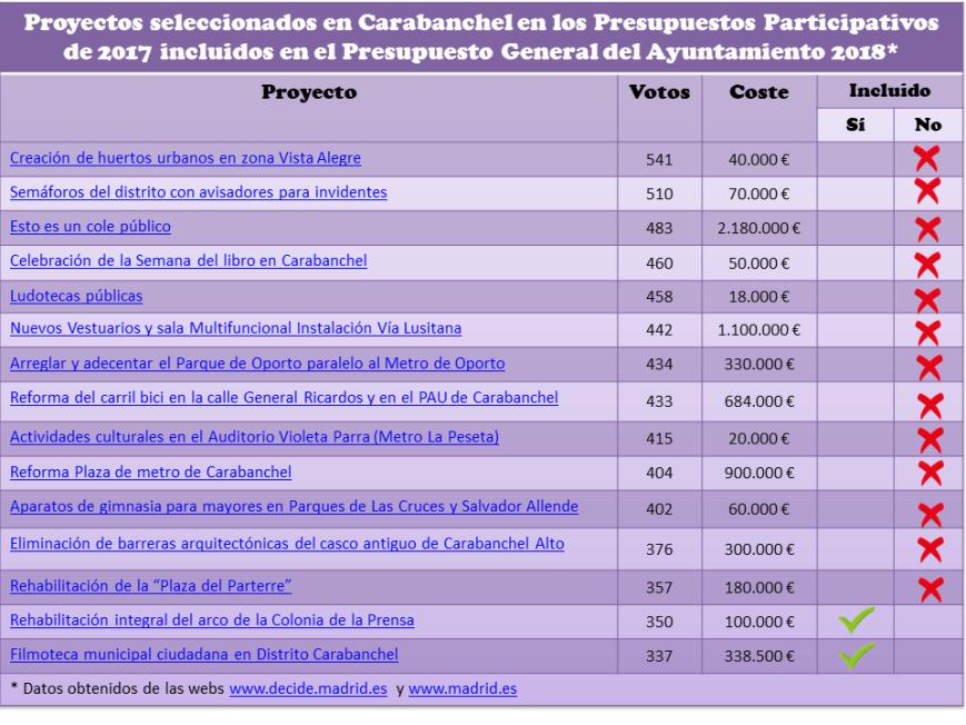 Proyectos seleccionados en Carabanchel en 2017 incluidos en los Presupuestos 2018